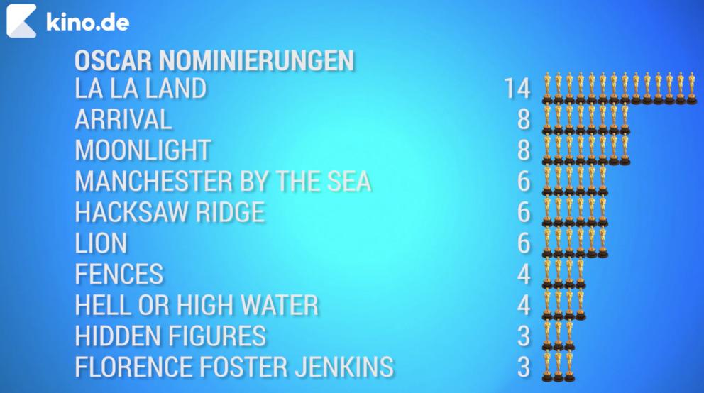 Auflistung der Favoriten für den Oscar 2017 © Kino.de